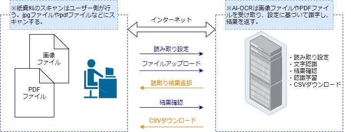 「おまかせAI-OCR」のシステム構成図