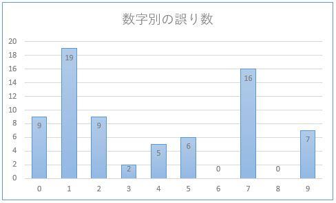 数字別の誤り数グラフ